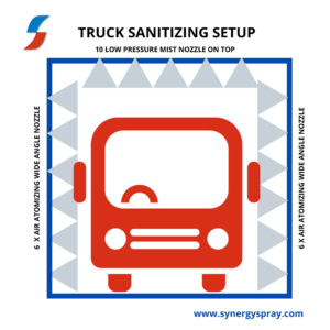 Truck sanitizing disinfectant system